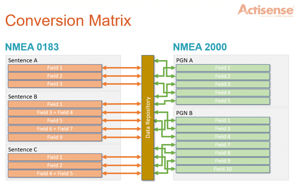 NMEA Conversion Matrix