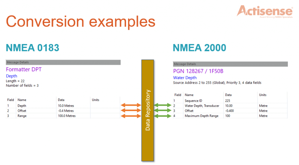 NMEA Conversion examples